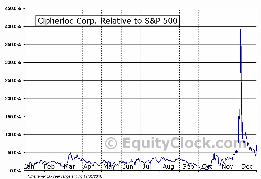 CLOK Relative to the S&P 500
