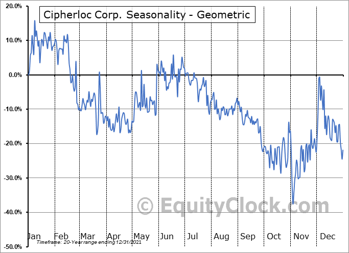Cipherloc Corp. (OTCMKT:CLOK) Seasonality