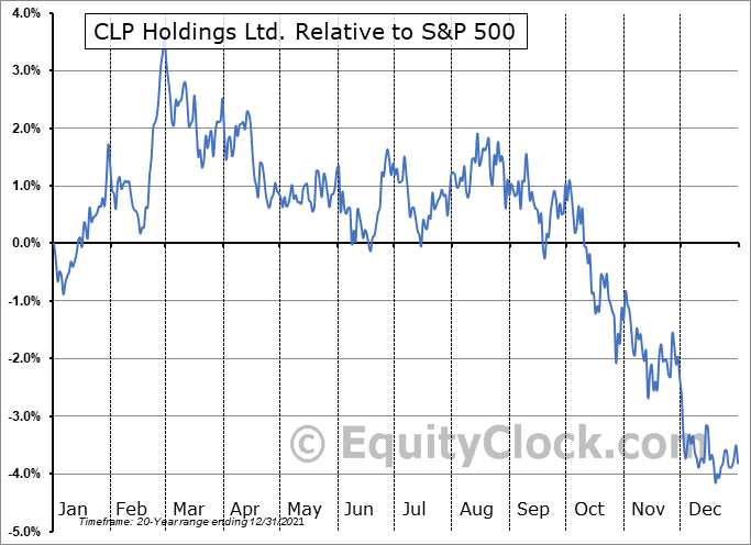 CLPHY Relative to the S&P 500