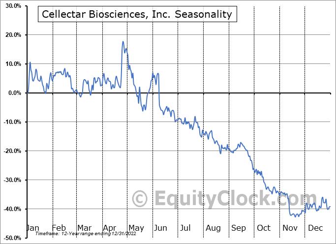 Cellectar Biosciences, Inc. (NASD:CLRB) Seasonality