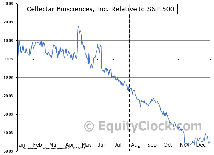CLRB Relative to the S&P 500
