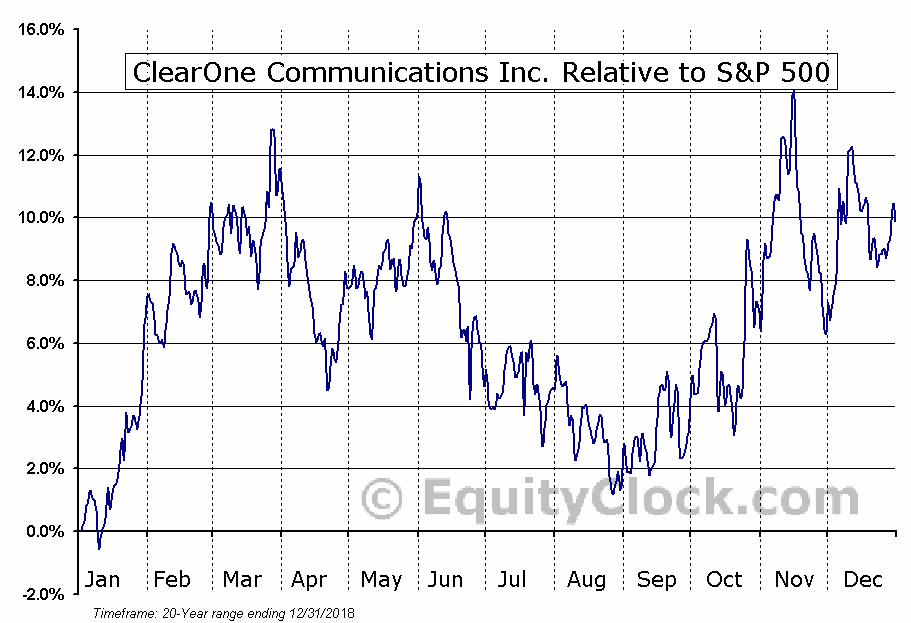 CLRO Relative to the S&P 500