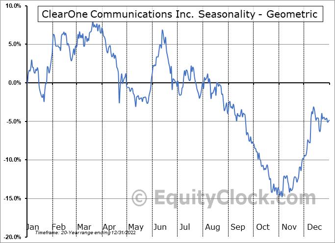 ClearOne Communications Inc. (NASD:CLRO) Seasonality