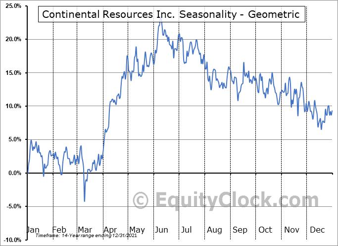 Continental Resources Inc. (NYSE:CLR) Seasonality