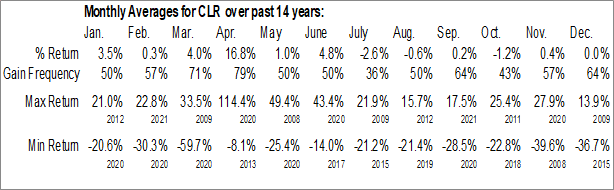 Monthly Seasonal Continental Resources Inc. (NYSE:CLR)