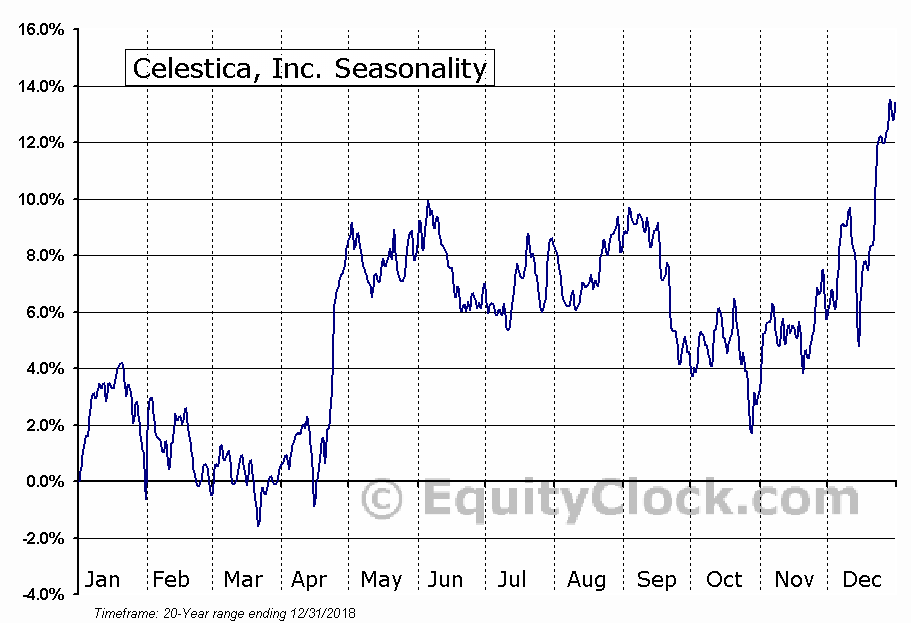 Celestica, Inc. (CLS) Seasonal Chart