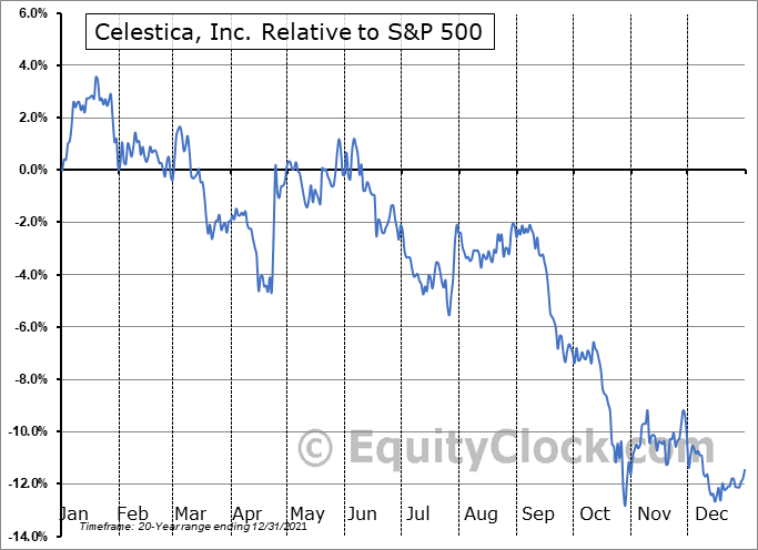 CLS.TO Relative to the S&P 500