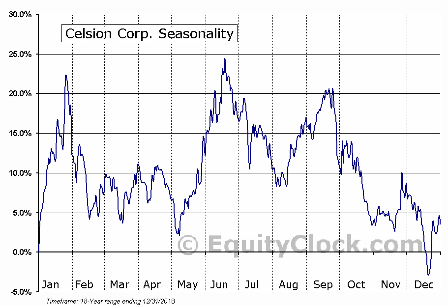 Celsion Corporation (CLSN) Seasonal Chart