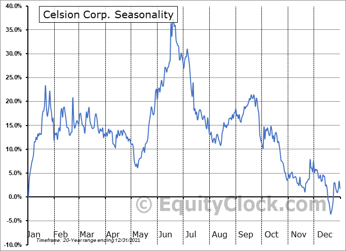 Celsion Corporation Seasonal Chart
