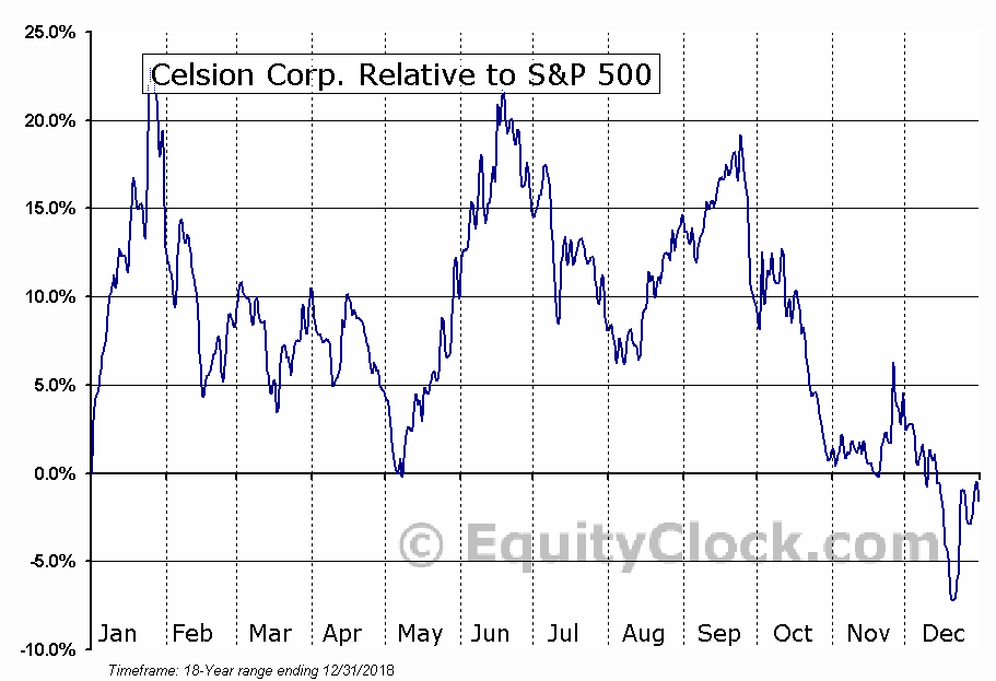 CLSN Relative to the S&P 500