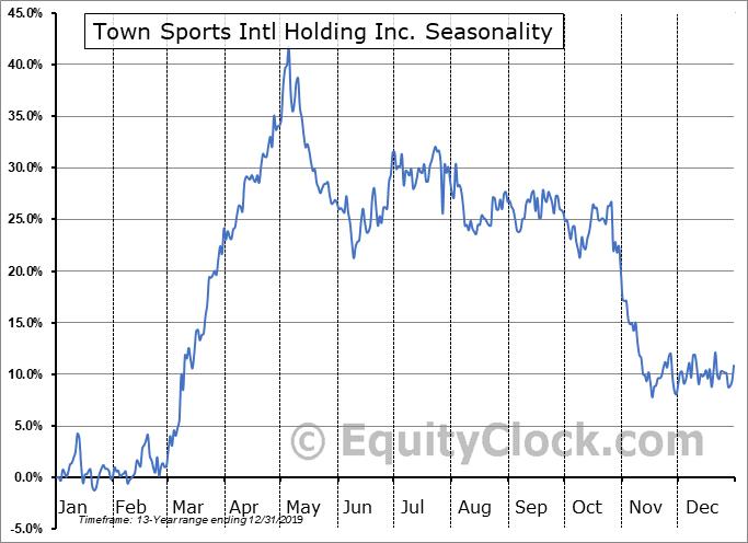 Town Sports Intl Holding Inc. (NASD:CLUB) Seasonality