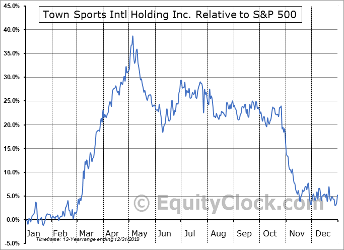 CLUB Relative to the S&P 500