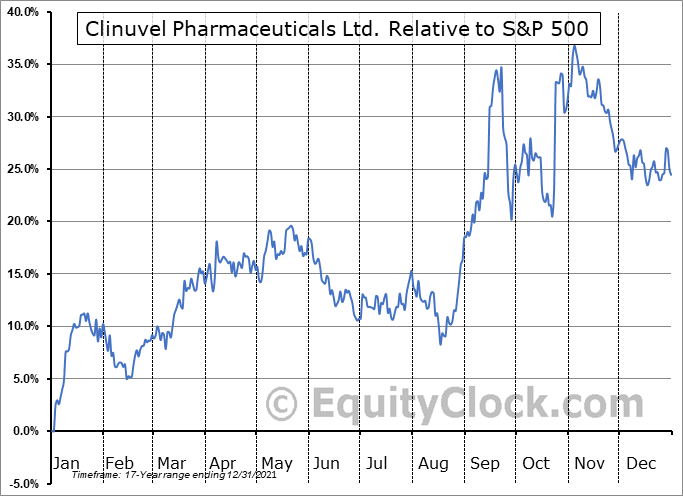 CLVLY Relative to the S&P 500