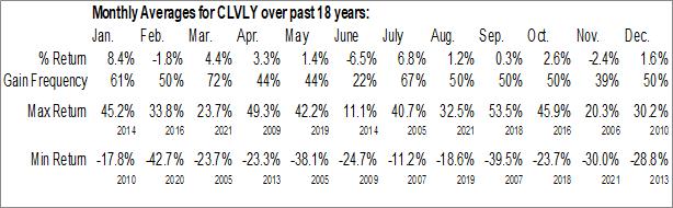 Monthly Seasonal Clinuvel Pharmaceuticals Ltd. (OTCMKT:CLVLY)