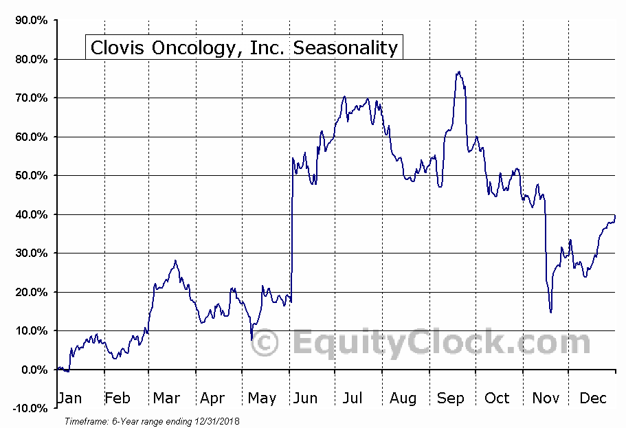 Clovis Oncology, Inc. (CLVS) Seasonal Chart