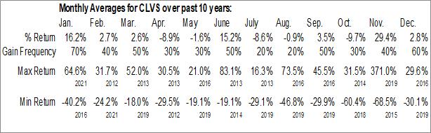 Monthly Seasonal Clovis Oncology, Inc. (NASD:CLVS)