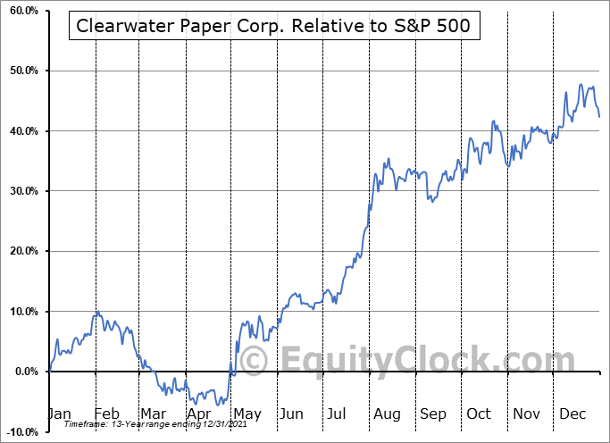 CLW Relative to the S&P 500