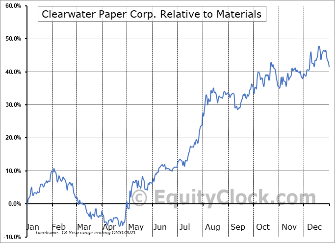 CLW Relative to the Sector