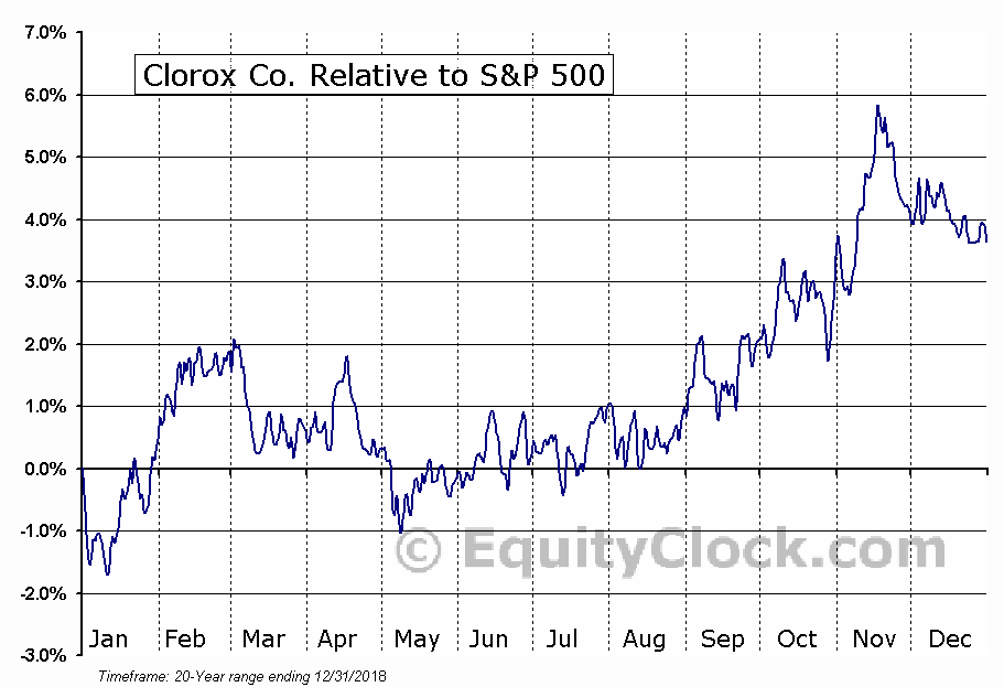 CLX Relative to the S&P 500