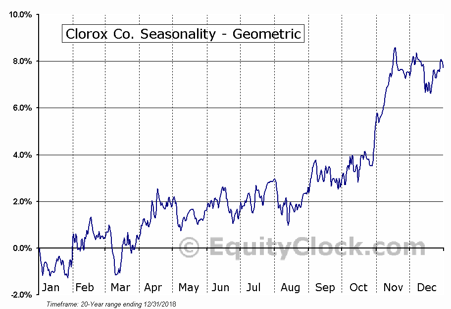 Clorox Co. (NYSE:CLX) Seasonality