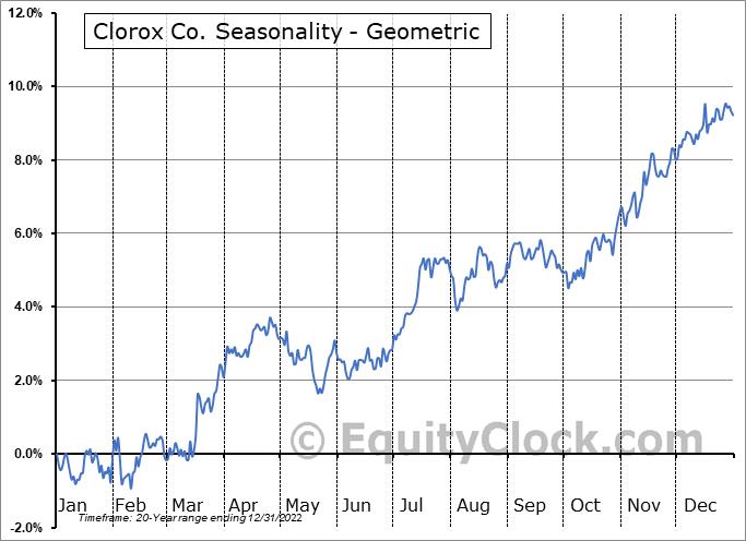 Clorox Co. (NYSE:CLX) Seasonality