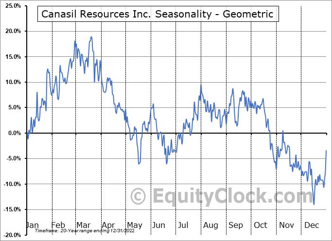 Canasil Resources Inc. (TSXV:CLZ.V) Seasonality