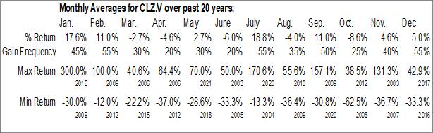 Monthly Seasonal Canasil Resources Inc. (TSXV:CLZ.V)