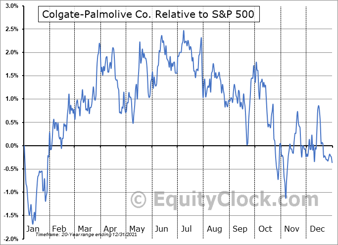 CL Relative to the S&P 500