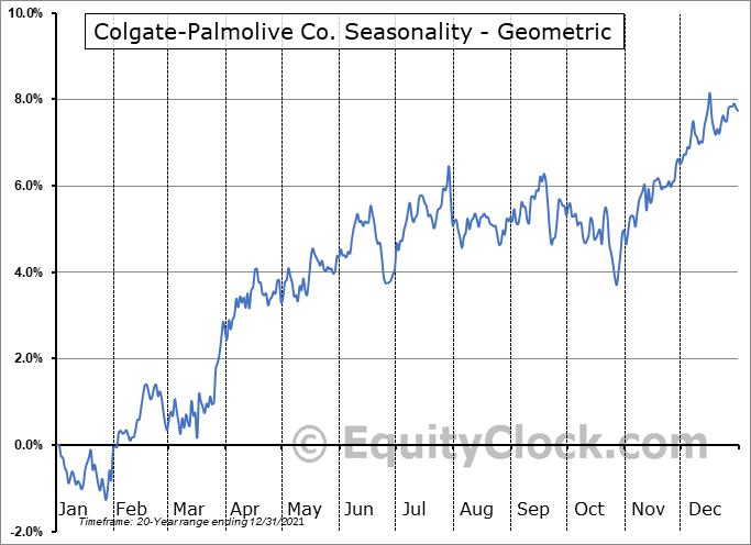 Colgate-Palmolive Co. (NYSE:CL) Seasonality