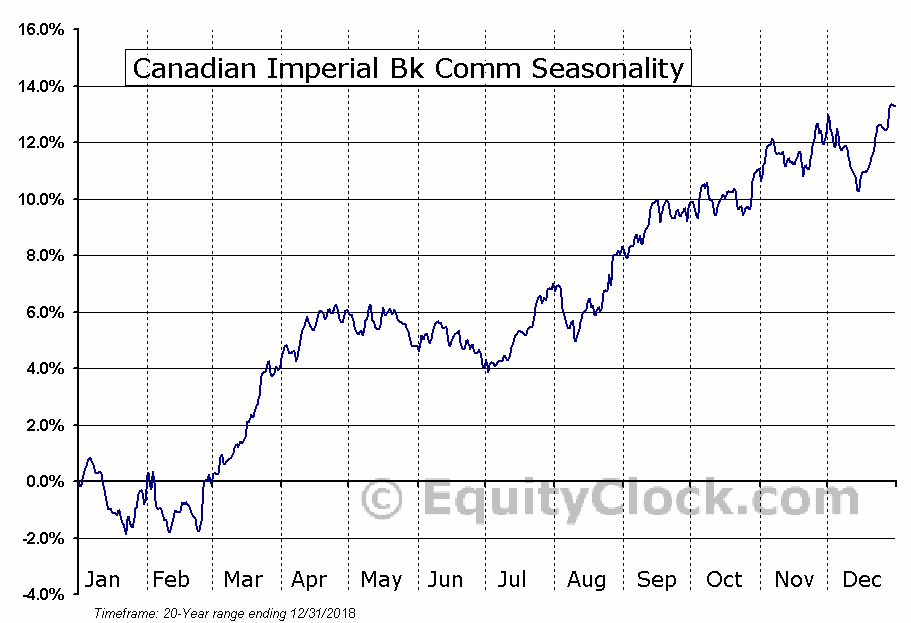 Canadian Imperial Bank of Commerce (CM) Seasonal Chart