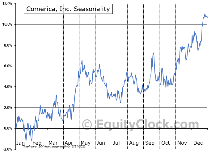 Comerica Incorporated Seasonal Chart