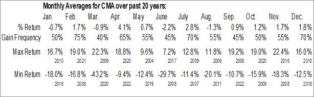 Monthly Seasonal Comerica, Inc. (NYSE:CMA)
