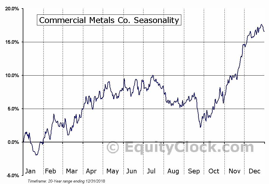 Commercial Metals Company (CMC)  Seasonal Chart
