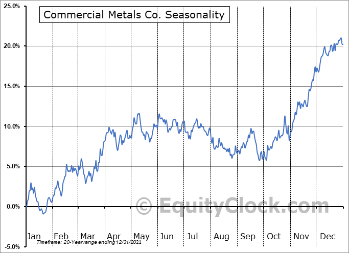 Commercial Metals Company Seasonal Chart