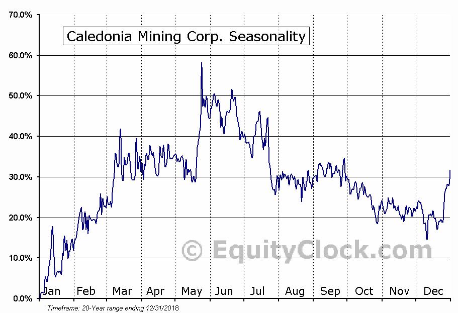 Caledonia Mining Corp. (AMEX:CMCL) Seasonality