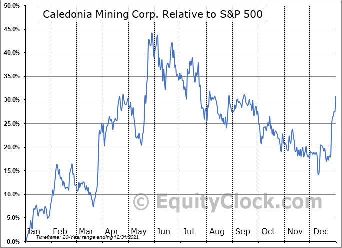 CMCL Relative to the S&P 500