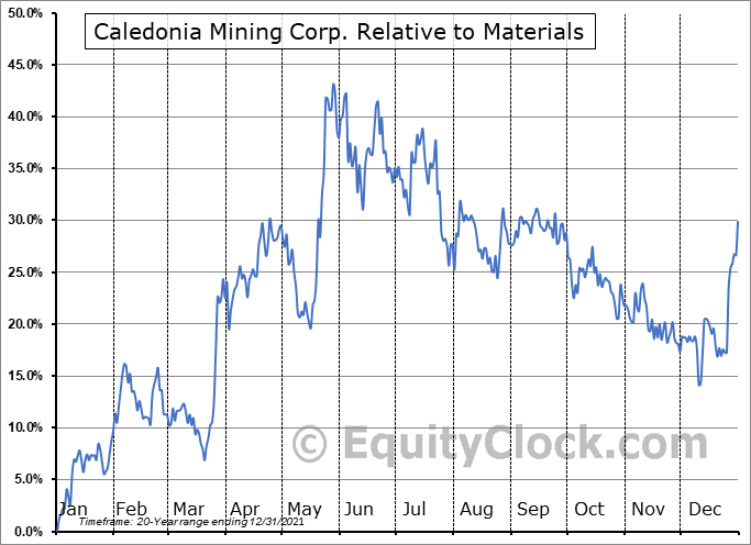CMCL Relative to the Sector