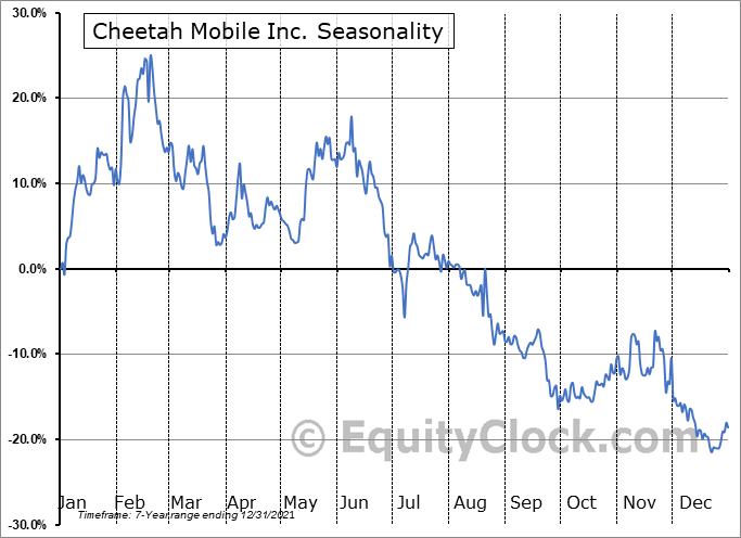 Cheetah Mobile Inc. Seasonal Chart
