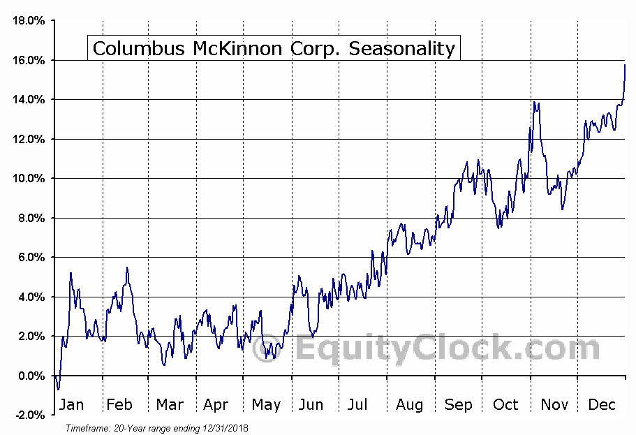 Columbus McKinnon Corporation (CMCO) Seasonal Chart