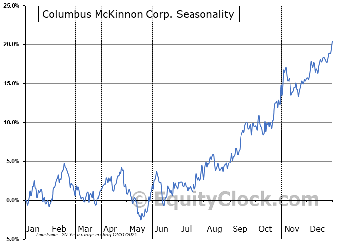 Columbus McKinnon Corporation Seasonal Chart