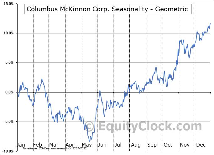 Columbus McKinnon Corp. (NASD:CMCO) Seasonality