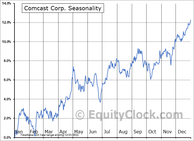 Comcast Corp. (NASD:CMCSA) Seasonality