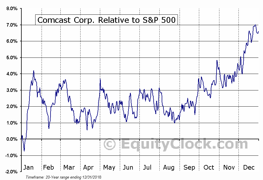 CMCSA Relative to the S&P 500