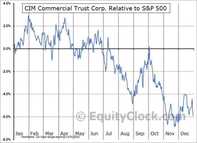 CMCT Relative to the S&P 500