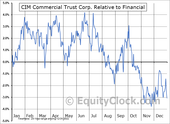 CMCT Relative to the Sector