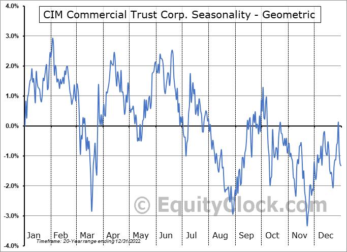 CIM Commercial Trust Corp. (NASD:CMCT) Seasonality