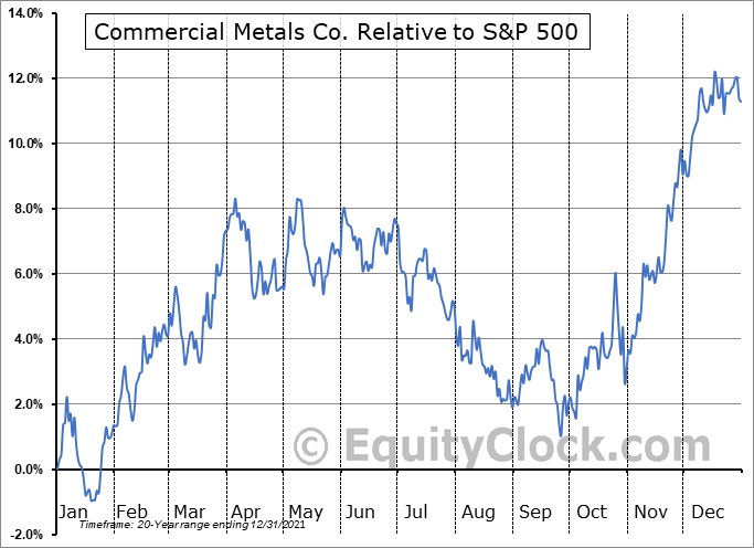 CMC Relative to the S&P 500