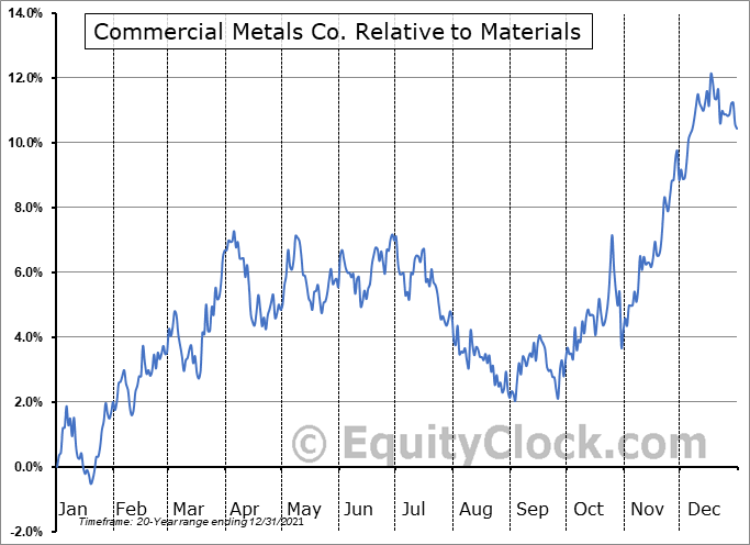 CMC Relative to the Sector