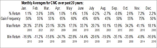 Monthly Seasonal Commercial Metals Co. (NYSE:CMC)