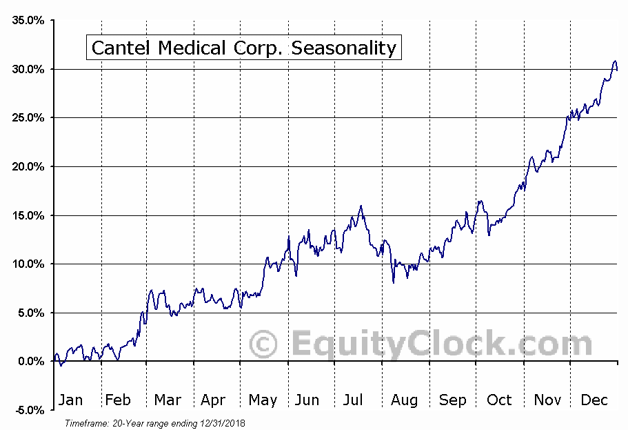 Cantel Medical Corp. Seasonal Chart